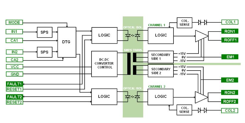 Block diagram SCiCoreDrive22